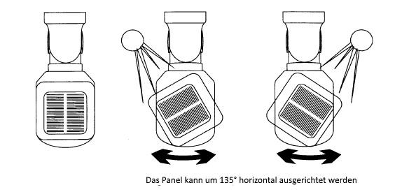 Solarpanel Bewegungsmelder