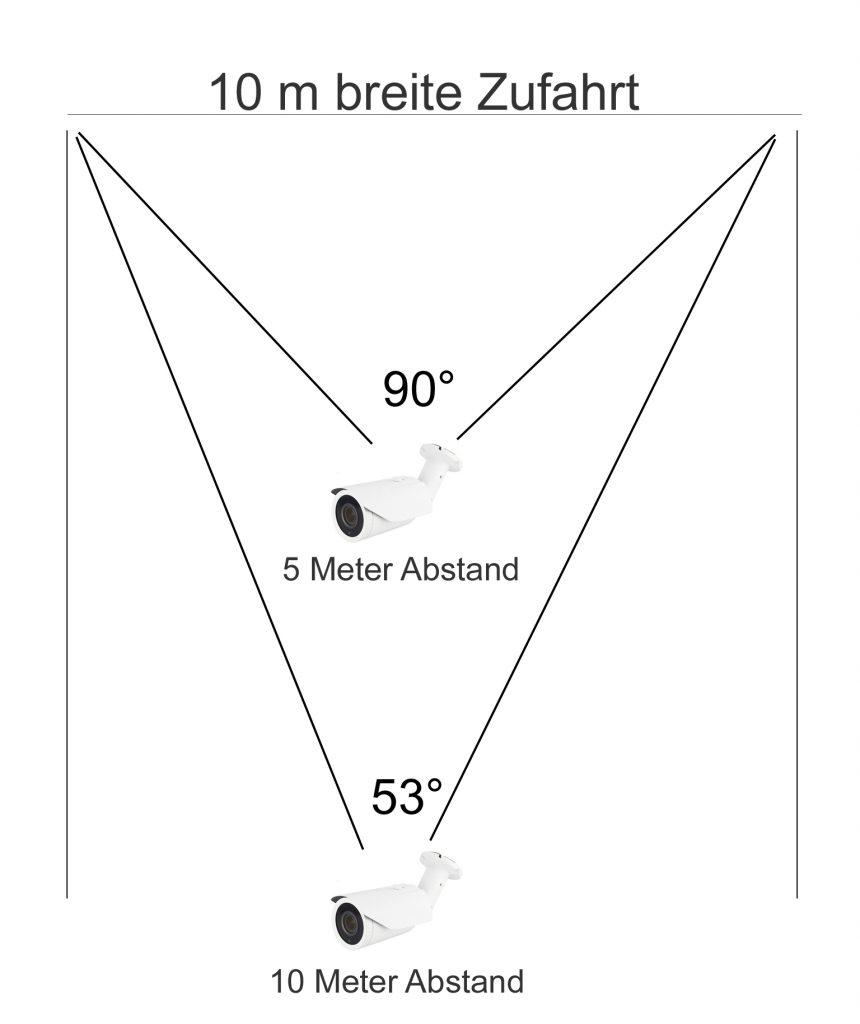 Grafik Beispiel Blickwinkel Überwachungskamera
