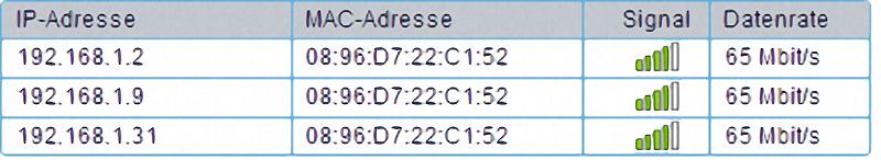 Übersicht LAN-Verbindungen Router
