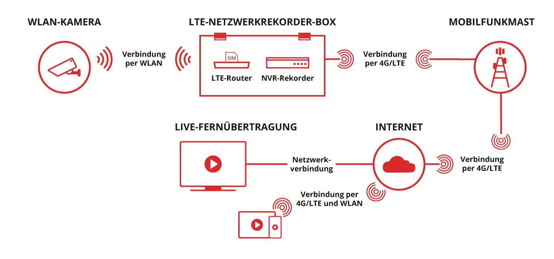 Mobile-Videoueberwachung-mit-Box9XbwI7vRgU1AE