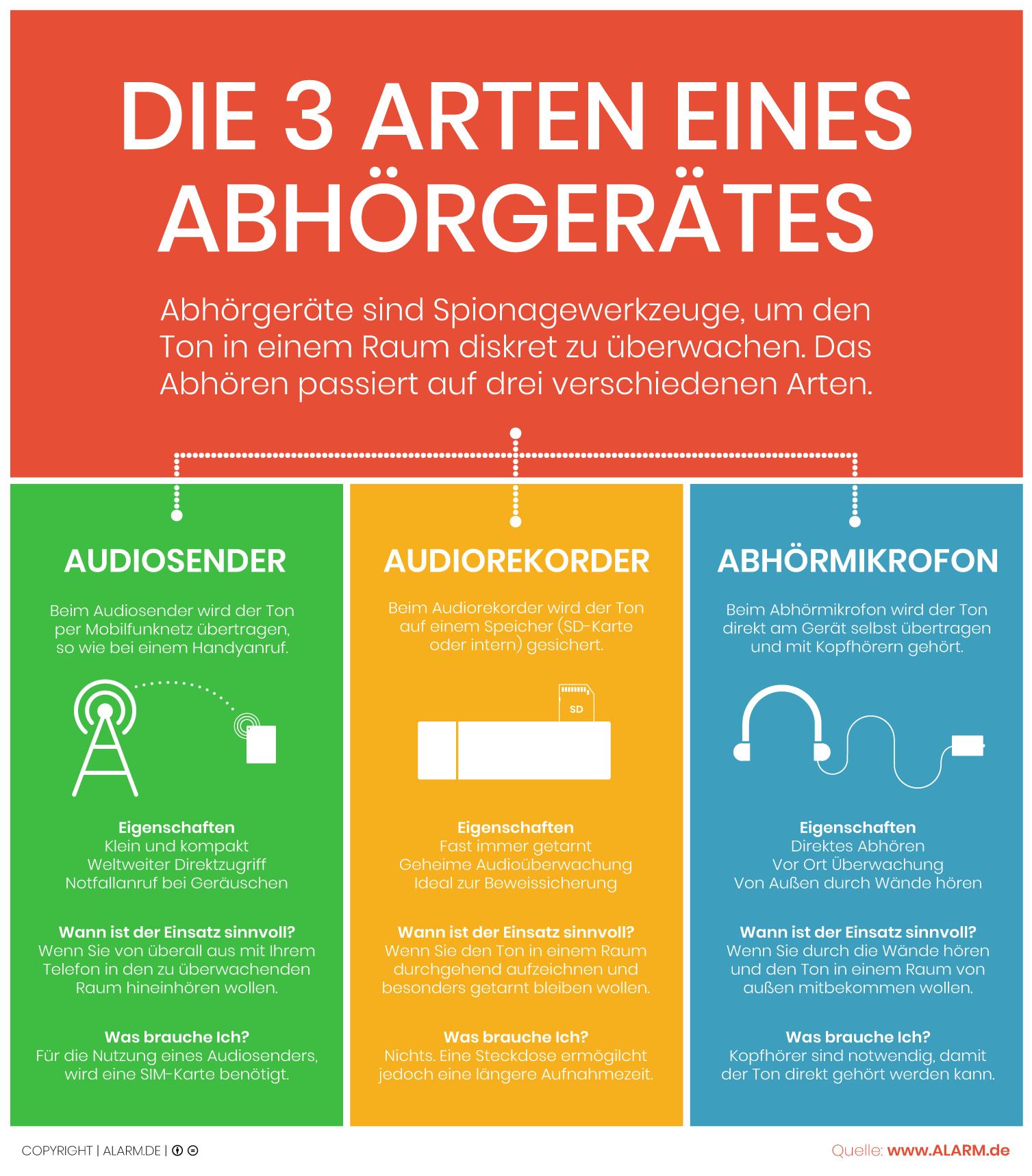 Abhörgerät Infografik