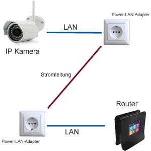 Power-LAN-Adapter zur Übertragung vom IP-Kamera-Signal per Stromleitung
